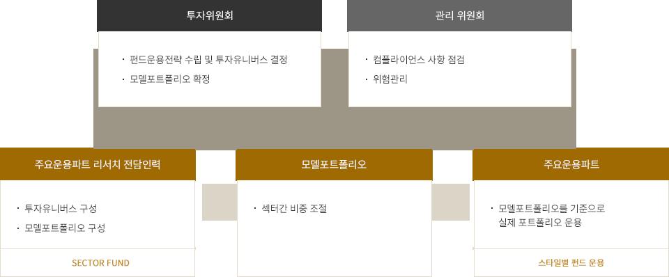 [투자위원회] : 펀드운용전략 수립 및 투자 Universe 결정, Model Portfolio 확정 | [리스크&컴플라이언스 관리위원회] : Compliance 사항 점검, 위험관리 | [주요운용파트 리서치 전담인력] : 투자유니버스 구성, 모델포트폴리오 구성 => SETOR FUND | [MODEL PORTFOLIO] : 섹터간 비중 조절 | [주요운용파트] : 모델포트폴리오를 기준으로 실제 포트폴리오 운용 => 스타일별 펀드 운용