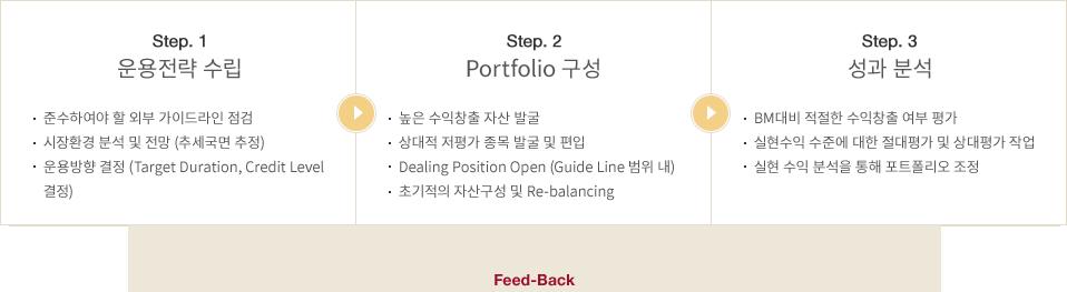 [Step. 1 운용전략 수립] : 준수하여야 할 외부 가이드라인 점검, 시장환경 분석 및 전망 (추세국면 추정), 운용방향 결정 (Target Duration, Credit Level 결정) | [Step. 2 Portfolio 구성] : 높은 수익창출 자산 발굴, 상대적 저평가 종목 발굴 및 편입, Dealing Position Open (Guide Line 범위 내), 초기적의 자산구성 및 Re-balancing | [Step. 3 성과 분석] : BM대비 적절한 수익창출 여부 평가, 실현수익 수준에 대한 절대평가 및 상대평가 작업, 실현 수익 분석을 통해 포트폴리오 조정