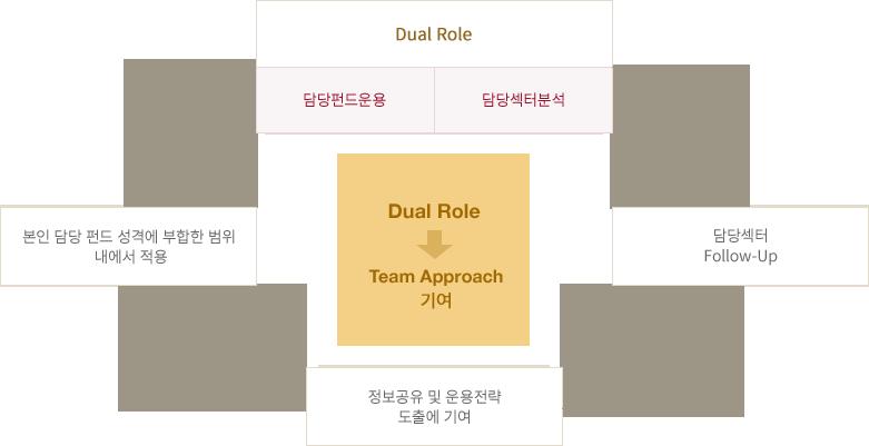 Team 운용체제의 이상적인 구현방안