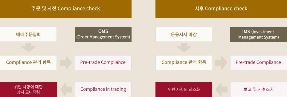 [주문 및 사전 Compliance check] : 매매주문입력 => Compliance 관리 항목 => Pre-trade Compliance, Compliance in trading => 위반 사항에 대한 상시 모니터링, OMS(Order Management System)