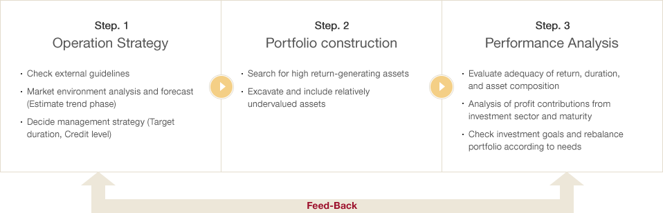 [Step. 1 Operation Strategy] : Check external guidelines, Market environment analysis and forecast (Estimate trend phase), Decide management strategy (Target duration, Credit level) | [Step. 2 Portfolio construction] : Search for high return-generating assets, Excavate and include relatively undervalued assets, Dealing Position Open (within guideline) | [Step. 3 Performance Analysis] : Evaluate adequacy of return, duration, and asset composition, Analysis of profit contributions from investment sector and maturity, Check investment goals and rebalance portfolio according to needs