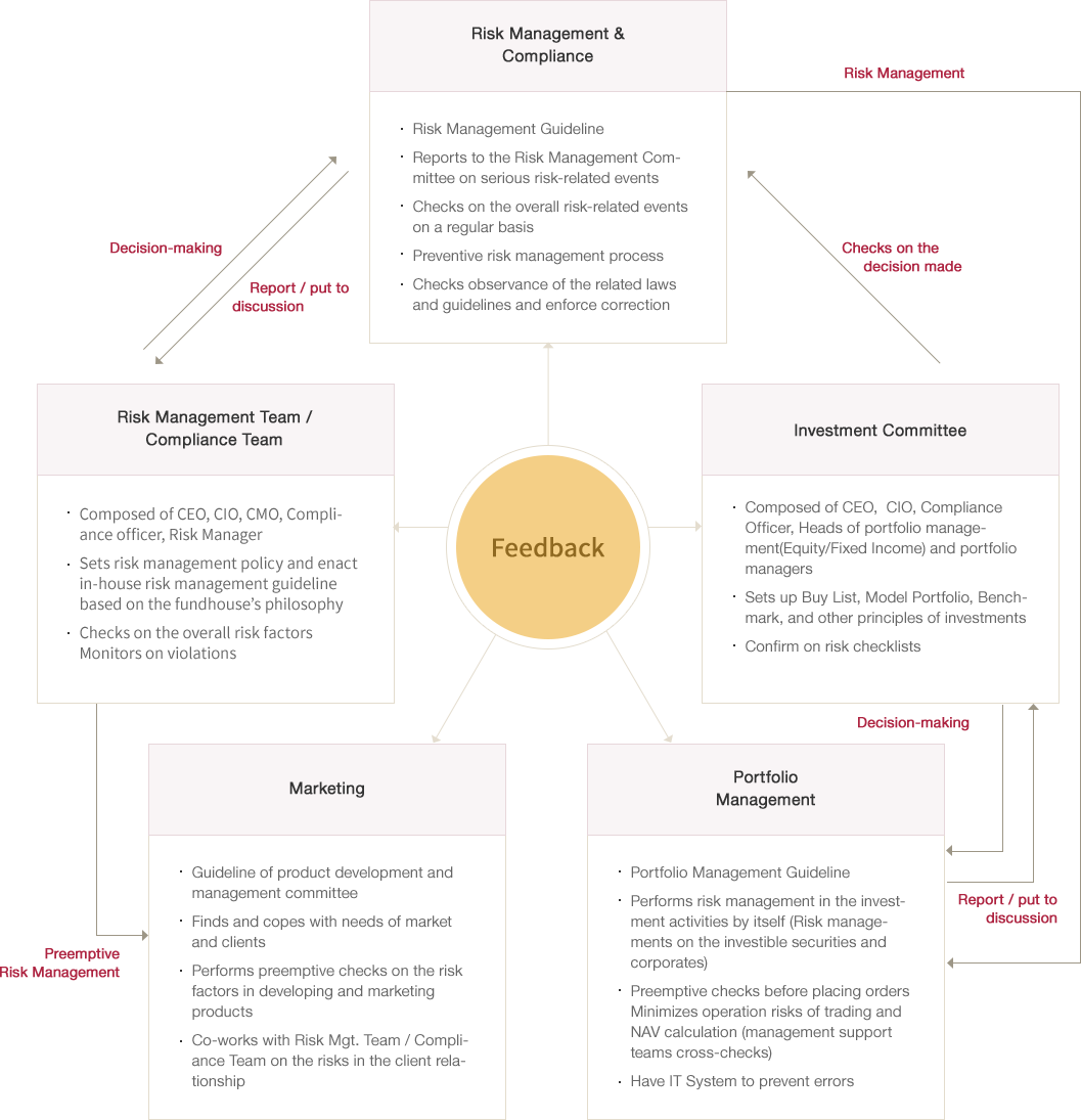 [리스크 & 컴플라이언스] : 위험관리규정, 중대한 리스크 사항에 대해 리스크 관리위원회에 보고 및 부의, 상시적으로 전반적인 Risk 사항에 대해 점검, 사전적인 위험관리 process, 관련 법규 및 지침 등 준수 사항의 상시 점검 및 시정 요구 | [리스크 & 컴플라이언스 위원회] : 각 부문별 대표 준법감시인, Rist Manager, 각 파트장으로 구성, 리스크 정책 심의. 회사의 운용철학을 토대로 자체적인 위험관리 지침의 재정 및 개정, 재반 리스크요인 점검 및 적절한 조치, 위반사항에 대한 모니터링 | [투자 위원회] : 각 부문별 대표 준법감시인, 운용팀장 (주식/채권) 및 운용역, Buy List 결정, Model Portfolio, Benchmark, 투자의 원칙, 주요 투자 유의사항 등 점검, Risk 점검 사항 확인 | [마케팅] : 상품개발 및 관리위원회 규정, 시장과 고객의 접점에서 Needs파악 및 대응책 마련, 상품설정 과정에서 발생할 수 있는 중대한 Risk에 대한 사전적인 점검, 대 고객 업무시 발생 가능한 위험에 대해 리스크 관리팀, 컴플라이언스팀과 상시적인 협업 | [자산운용] : 자산운용 업무규정, 투자시 자체적인 위험관리(개별종목 및 기업에 대한 Risk 관리), 매매주문시 사전적인 체크, 종목의 매매 및 기준가 산정 과정에서 발생 가능한 Operation Risk 최소화(운용지원역 cross check), 오류발생 방지를 위한 전산시스템