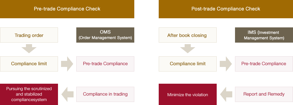 [Pre-trade Compliance Check] : Trading order => Compliance limit => Pre-trade Compliance, Compliance in trading => Pursuing the scrutinized and stabilized compliance system, OMS(Order Management System) | [Post-trade Compliance Check] : After book closing => Compliance limit => Pre-trade  Compliance, Report and Remedy => Minimize the violation, IMS(Investment Management System)